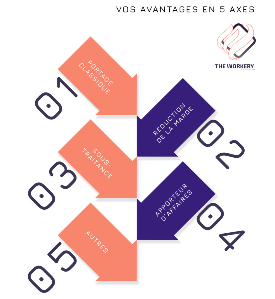 Les 5 axes de The Workery - notre offre de portage salarial